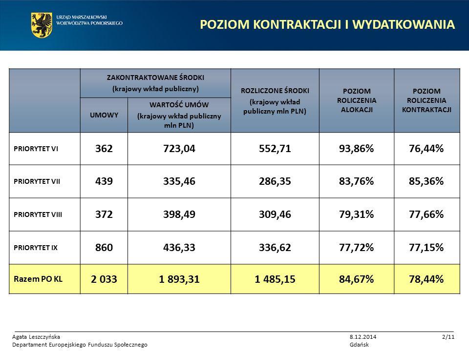 POZIOM KONTRAKTACJI I WYDATKOWANIA ZAKONTRAKTOWANE ŚRODKI (krajowy wkład publiczny) ROZLICZONE ŚRODKI (krajowy wkład publiczny mln PLN) POZIOM ROLICZENIA ALOKACJI POZIOM ROLICZENIA KONTRAKTACJI UMOWY WARTOŚĆ UMÓW (krajowy wkład publiczny mln PLN) PRIORYTET VI 362723,04552,7193,86%76,44% PRIORYTET VII 439335,46286,3583,76%85,36% PRIORYTET VIII 372398,49309,4679,31%77,66% PRIORYTET IX 860436,33336,6277,72%77,15% Razem PO KL 2 0331 893,311 485,1584,67%78,44% Agata Leszczyńska Departament Europejskiego Funduszu Społecznego 8.12.2014 Gdańsk 2/11