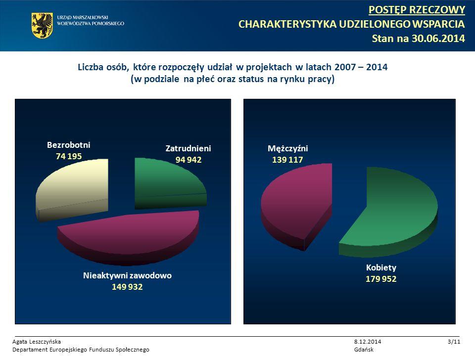 Liczba osób, które rozpoczęły udział w projektach w latach 2007 – 2014 (w podziale na płeć oraz status na rynku pracy) Zatrudnieni 94 942 Bezrobotni 74 195 Nieaktywni zawodowo 149 932 Mężczyźni 139 117 Kobiety 179 952 Agata Leszczyńska Departament Europejskiego Funduszu Społecznego 8.12.2014 Gdańsk 3/11 POSTĘP RZECZOWY CHARAKTERYSTYKA UDZIELONEGO WSPARCIA Stan na 30.06.2014