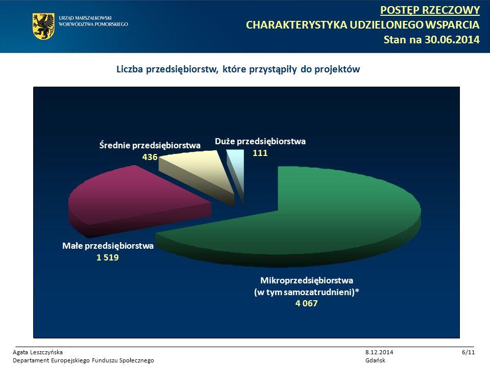 Mikroprzedsiębiorstwa (w tym samozatrudnieni)* 4 067 Małe przedsiębiorstwa 1 519 Średnie przedsiębiorstwa 436 Duże przedsiębiorstwa 111 Liczba przedsiębiorstw, które przystąpiły do projektów POSTĘP RZECZOWY CHARAKTERYSTYKA UDZIELONEGO WSPARCIA Stan na 30.06.2014 Agata Leszczyńska Departament Europejskiego Funduszu Społecznego 8.12.2014 Gdańsk 6/11