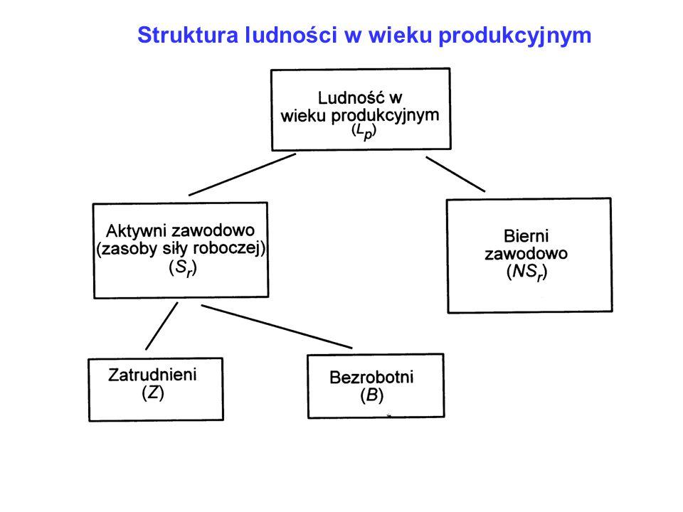 Struktura ludności w wieku produkcyjnym