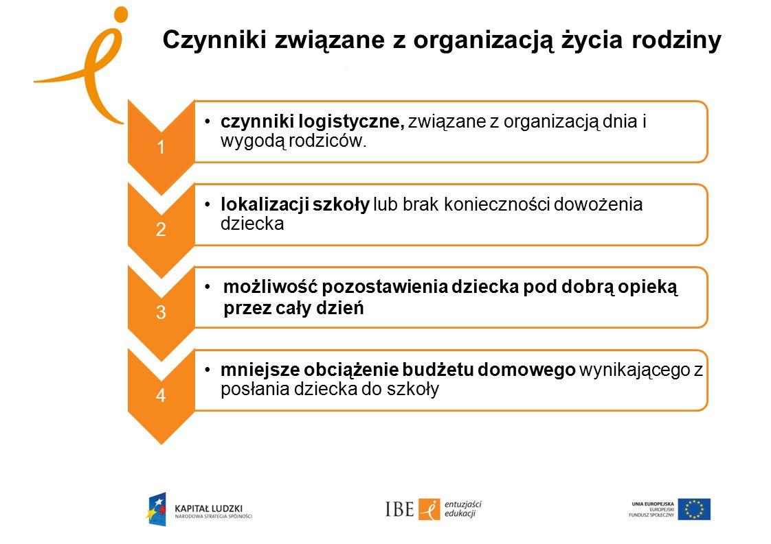 Czynniki związane z organizacją życia rodziny 1 czynniki logistyczne, związane z organizacją dnia i wygodą rodziców. 2 lokalizacji szkoły lub brak kon