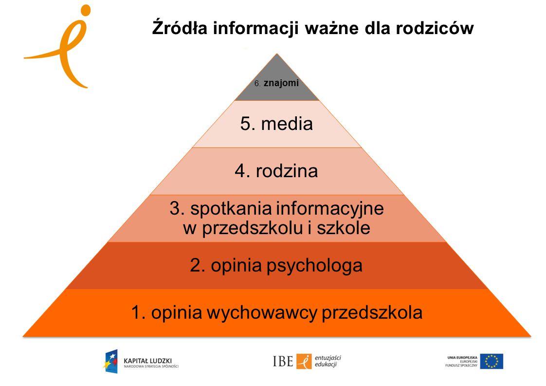 Źródła informacji ważne dla rodziców 6. znajomi 5. media 4. rodzina 3. spotkania informacyjne w przedszkolu i szkole 2. opinia psychologa 1. opinia wy