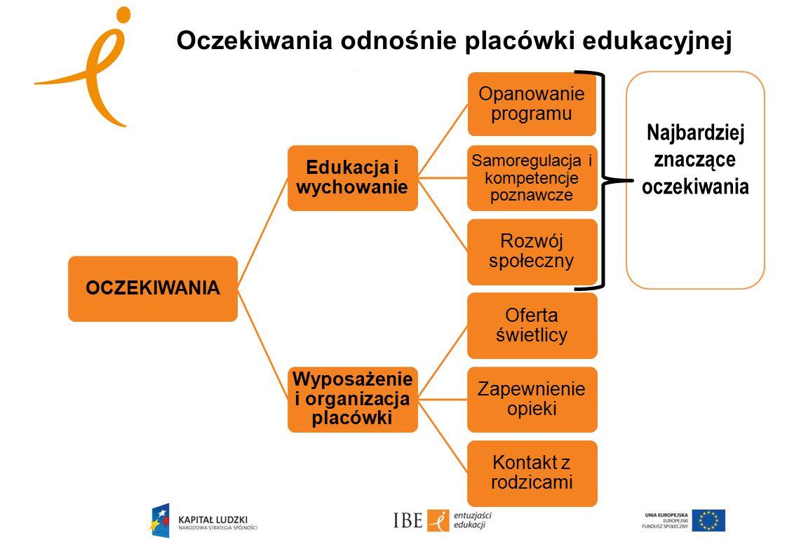 Oczekiwania odnośnie placówki edukacyjnej OCZEKIWANIA Edukacja i wychowanie Opanowanie programu Samoregulacja i kompetencje poznawcze Rozwój społeczny