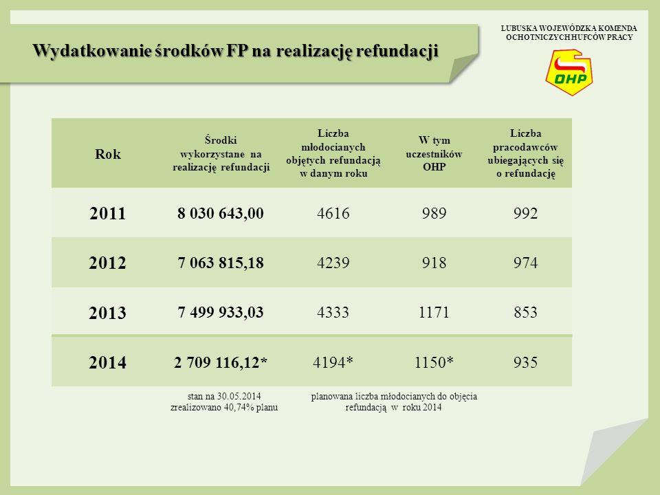 Wydatkowanie środków FP na realizację refundacji stan na 30.05.2014 zrealizowano 40,74% planu LUBUSKA WOJEWÓDZKA KOMENDA OCHOTNICZYCH HUFCÓW PRACY Rok Środki wykorzystane na realizację refundacji Liczba młodocianych objętych refundacją w danym roku W tym uczestników OHP Liczba pracodawców ubiegających się o refundację 2011 8 030 643,004616989992 2012 7 063 815,184239918974 2013 7 499 933,0343331171853 2014 2 709 116,12*4194*1150*935 planowana liczba młodocianych do objęcia refundacją w roku 2014