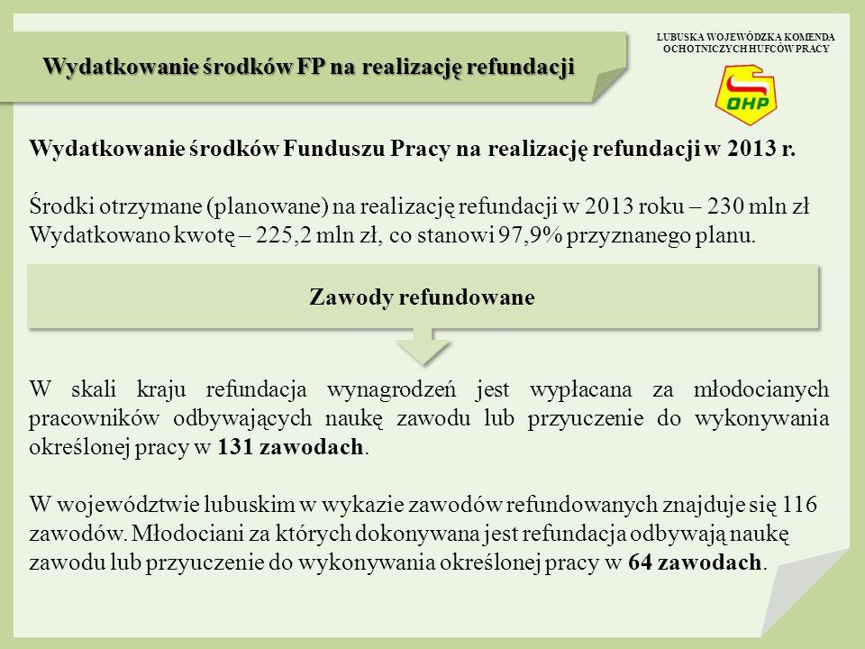 Najczęściej refundowane zawody w roku 2013 w województwie lubuskim LUBUSKA WOJEWÓDZKA KOMENDA OCHOTNICZYCH HUFCÓW PRACY Mechanik pojazdów samochodowych Fryzjer Sprzedawca Ślusarz Piekarz Stolarz Murarz-tynkarz ok.