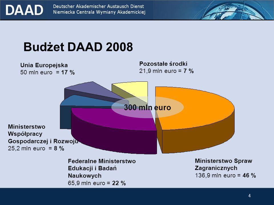 3 Cele i zadania DAAD (2007) Współpraca oświatowa z krajami rozwijającymi się 45 mln euro Umiędzynarodowienie niemieckich uczelni 57 mln euro Wspieranie germanistyki i języka niemieckiego 37 mln euro Stypendia dla cudzoziemców 62 mln euro Stypendia dla Niemców 77 mln euro