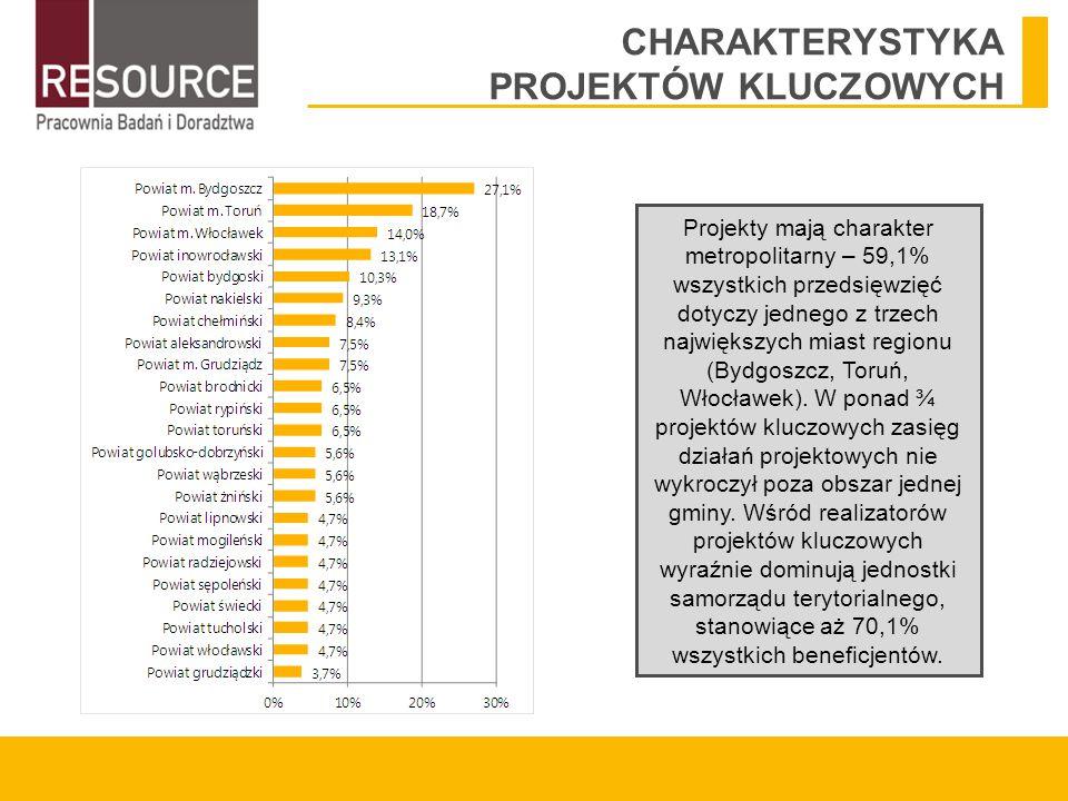 CHARAKTERYSTYKA PROJEKTÓW KLUCZOWYCH Projekty mają charakter metropolitarny – 59,1% wszystkich przedsięwzięć dotyczy jednego z trzech największych miast regionu (Bydgoszcz, Toruń, Włocławek).