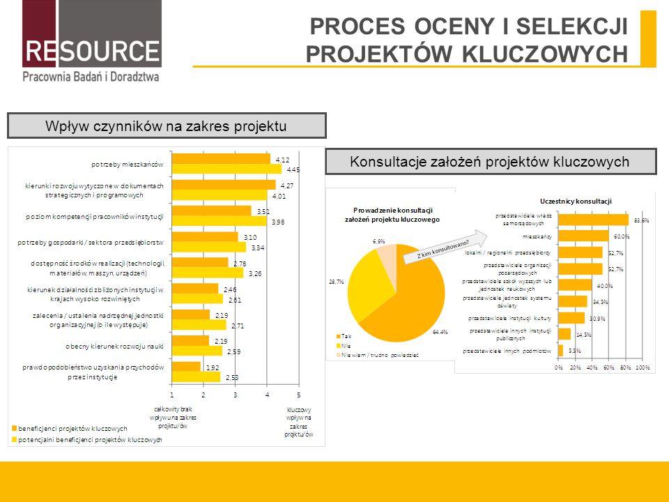 PROCES OCENY I SELEKCJI PROJEKTÓW KLUCZOWYCH Wpływ czynników na zakres projektu Konsultacje założeń projektów kluczowych