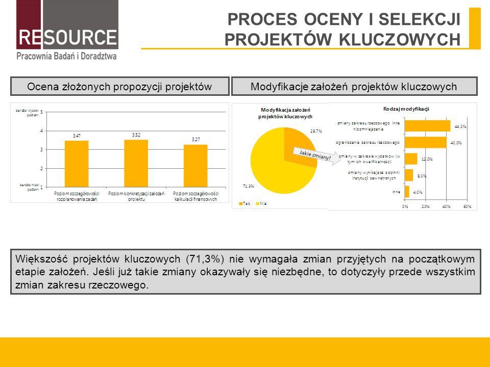 PROCES OCENY I SELEKCJI PROJEKTÓW KLUCZOWYCH Większość projektów kluczowych (71,3%) nie wymagała zmian przyjętych na początkowym etapie założeń.