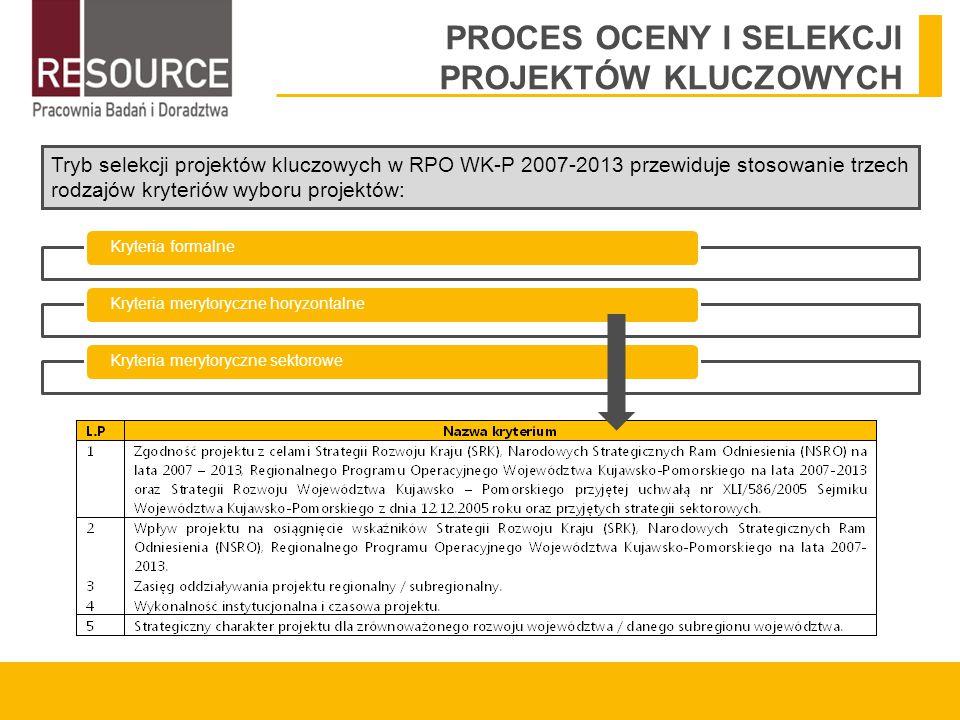 PROCES OCENY I SELEKCJI PROJEKTÓW KLUCZOWYCH Kryteria formalneKryteria merytoryczne horyzontalneKryteria merytoryczne sektorowe Tryb selekcji projektów kluczowych w RPO WK-P 2007-2013 przewiduje stosowanie trzech rodzajów kryteriów wyboru projektów: