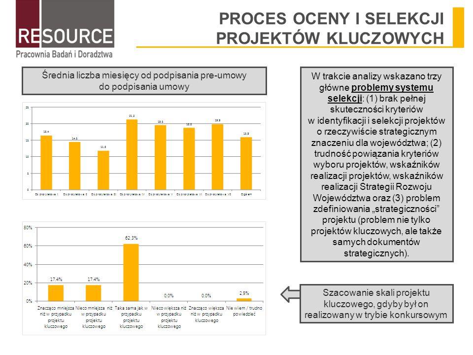 """PROCES OCENY I SELEKCJI PROJEKTÓW KLUCZOWYCH Średnia liczba miesięcy od podpisania pre-umowy do podpisania umowy W trakcie analizy wskazano trzy główne problemy systemu selekcji: (1) brak pełnej skuteczności kryteriów w identyfikacji i selekcji projektów o rzeczywiście strategicznym znaczeniu dla województwa; (2) trudność powiązania kryteriów wyboru projektów, wskaźników realizacji projektów, wskaźników realizacji Strategii Rozwoju Województwa oraz (3) problem zdefiniowania """"strategiczności projektu (problem nie tylko projektów kluczowych, ale także samych dokumentów strategicznych)."""