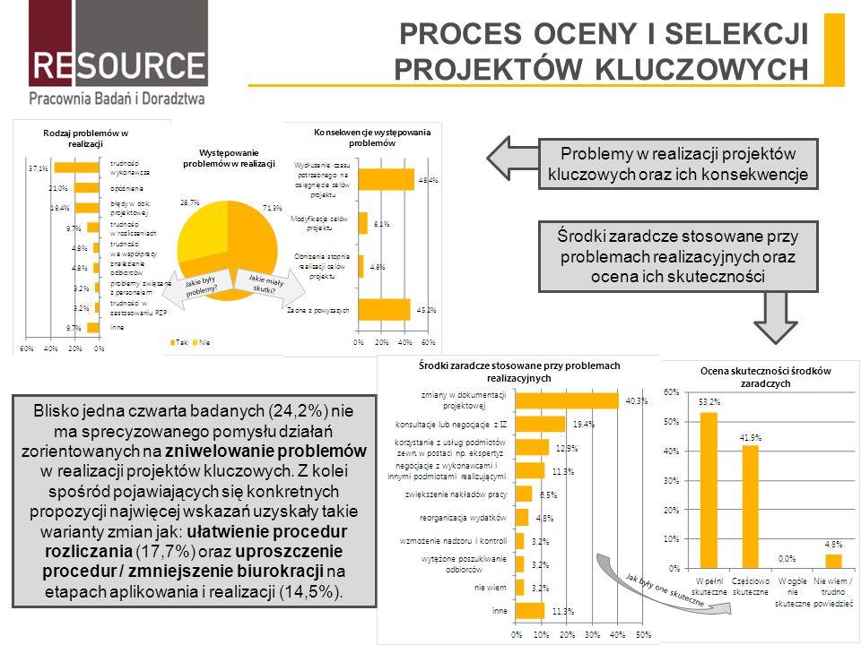 PROCES OCENY I SELEKCJI PROJEKTÓW KLUCZOWYCH Problemy w realizacji projektów kluczowych oraz ich konsekwencje Środki zaradcze stosowane przy problemach realizacyjnych oraz ocena ich skuteczności Blisko jedna czwarta badanych (24,2%) nie ma sprecyzowanego pomysłu działań zorientowanych na zniwelowanie problemów w realizacji projektów kluczowych.