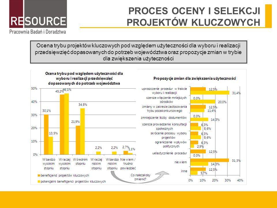 PROCES OCENY I SELEKCJI PROJEKTÓW KLUCZOWYCH Ocena trybu projektów kluczowych pod względem użyteczności dla wyboru i realizacji przedsięwzięć dopasowanych do potrzeb województwa oraz propozycje zmian w trybie dla zwiększenia użyteczności