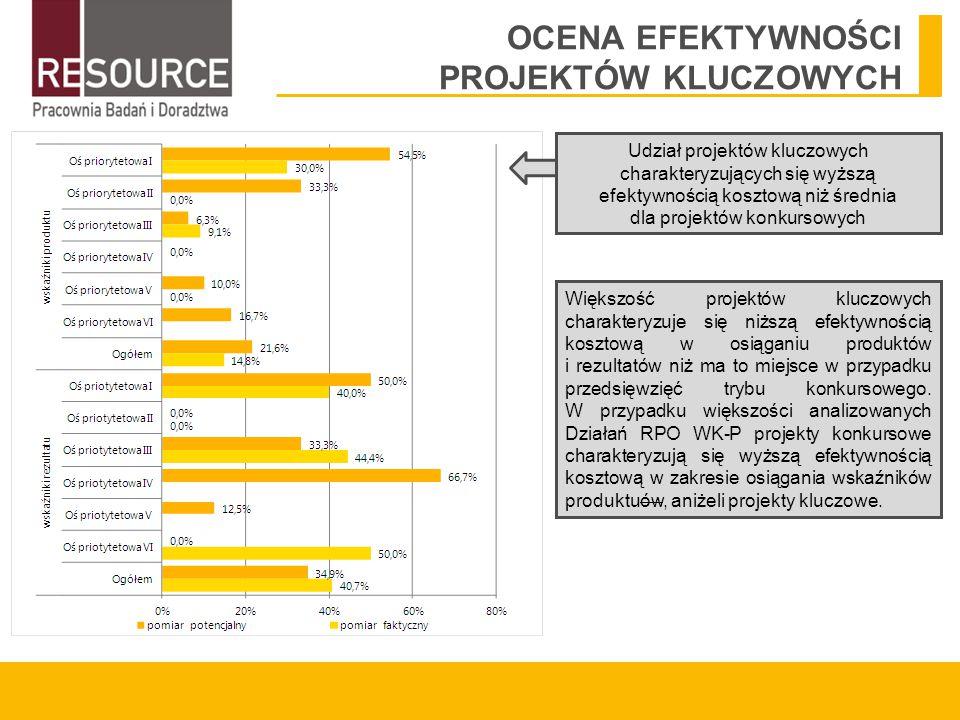 Udział projektów kluczowych charakteryzujących się wyższą efektywnością kosztową niż średnia dla projektów konkursowych Większość projektów kluczowych charakteryzuje się niższą efektywnością kosztową w osiąganiu produktów i rezultatów niż ma to miejsce w przypadku przedsięwzięć trybu konkursowego.