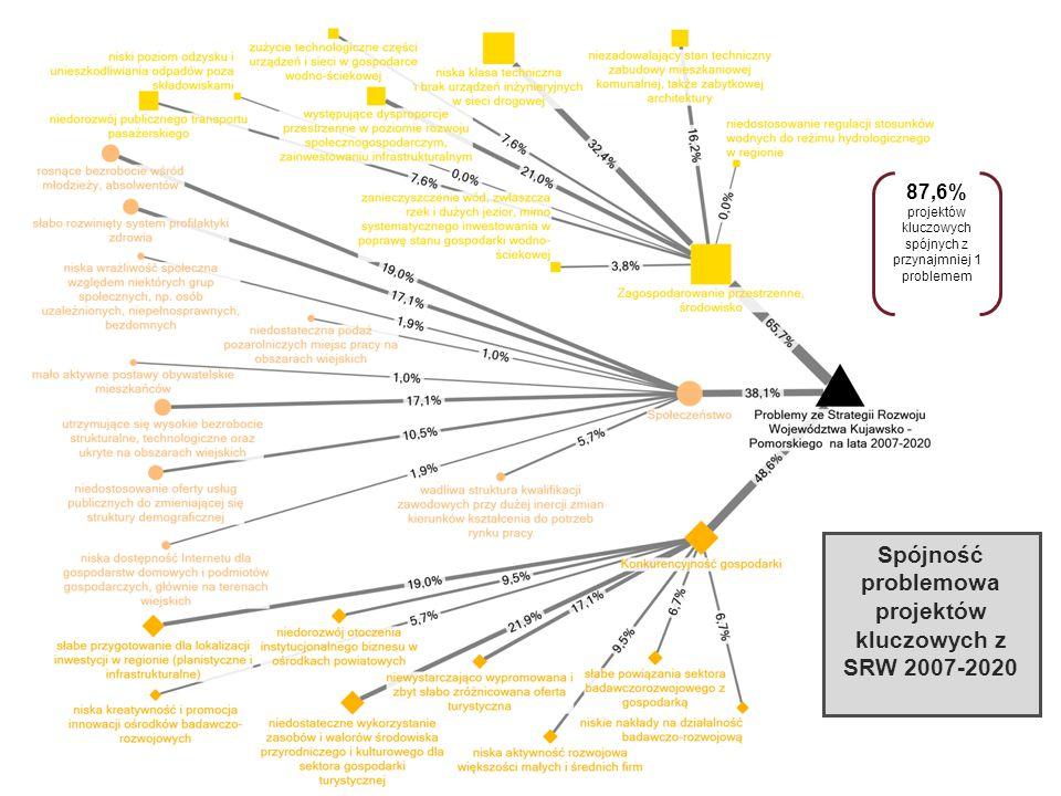 Spójność problemowa projektów kluczowych z SRW 2007-2020 87,6% projektów kluczowych spójnych z przynajmniej 1 problemem