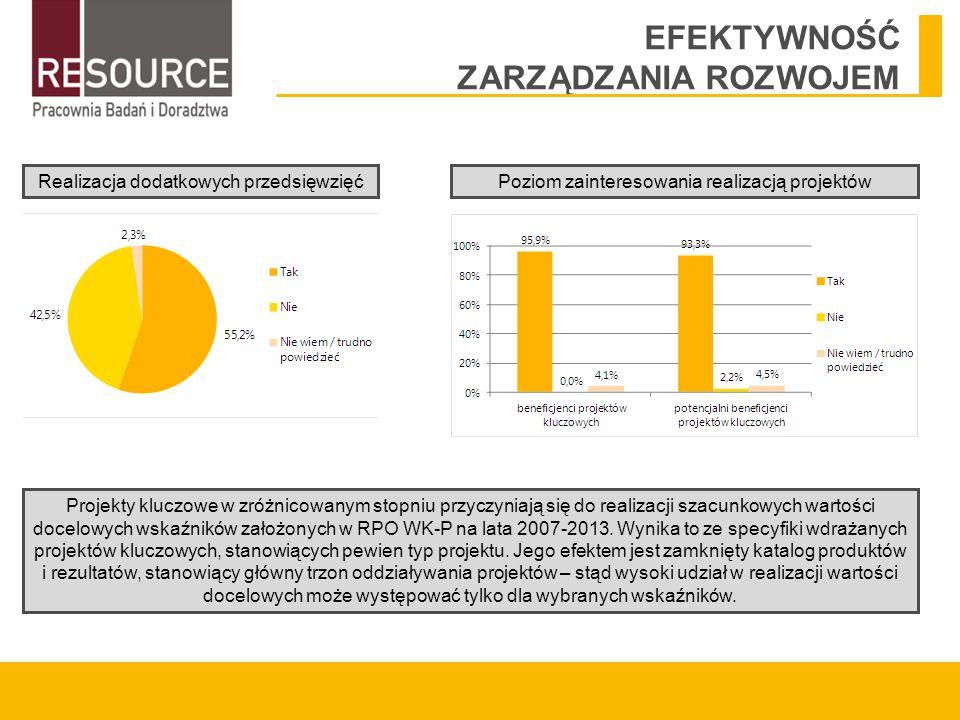 EFEKTYWNOŚĆ ZARZĄDZANIA ROZWOJEM Projekty kluczowe w zróżnicowanym stopniu przyczyniają się do realizacji szacunkowych wartości docelowych wskaźników założonych w RPO WK-P na lata 2007-2013.