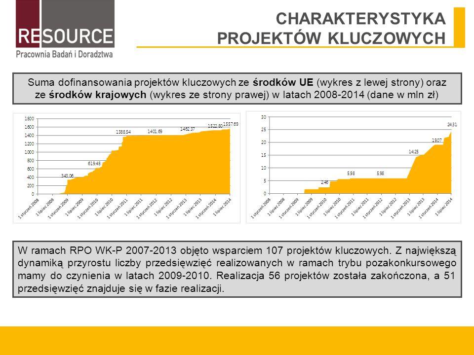 CHARAKTERYSTYKA PROJEKTÓW KLUCZOWYCH Suma dofinansowania projektów kluczowych ze środków UE (wykres z lewej strony) oraz ze środków krajowych (wykres ze strony prawej) w latach 2008-2014 (dane w mln zł) W ramach RPO WK-P 2007-2013 objęto wsparciem 107 projektów kluczowych.