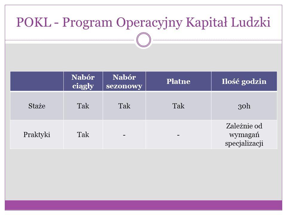 POKL - Program Operacyjny Kapitał Ludzki Nabór ciągły Nabór sezonowy PłatneIlość godzin StażeTak 30h PraktykiTak-- Zależnie od wymagań specjalizacji