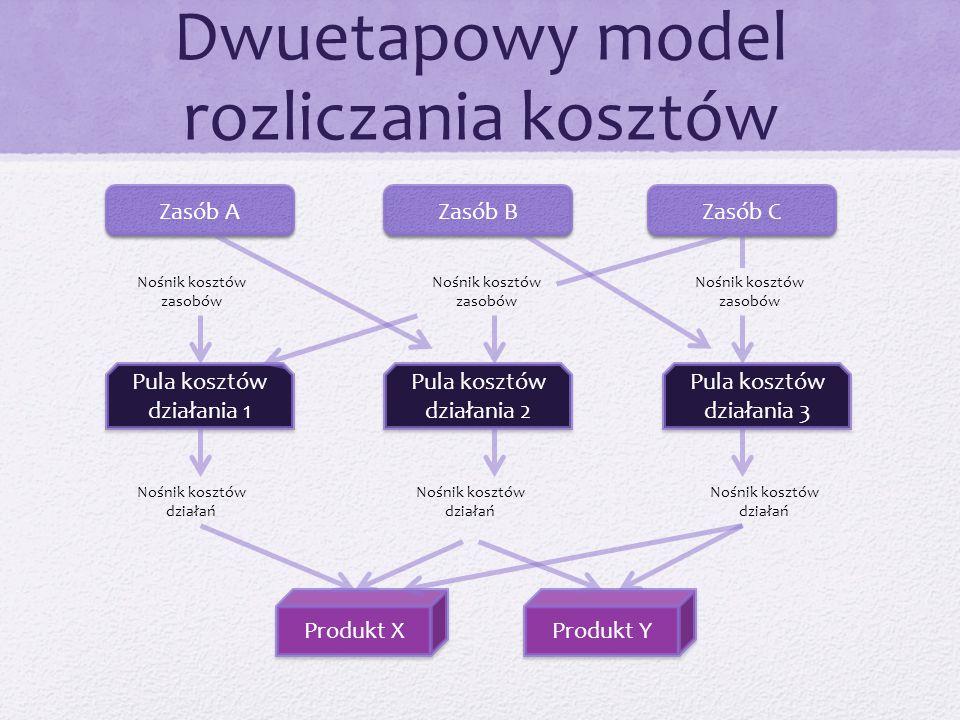 Dwuetapowy model rozliczania kosztów Zasób A Zasób B Zasób C Pula kosztów działania 1 Pula kosztów działania 2 Pula kosztów działania 3 Nośnik kosztów