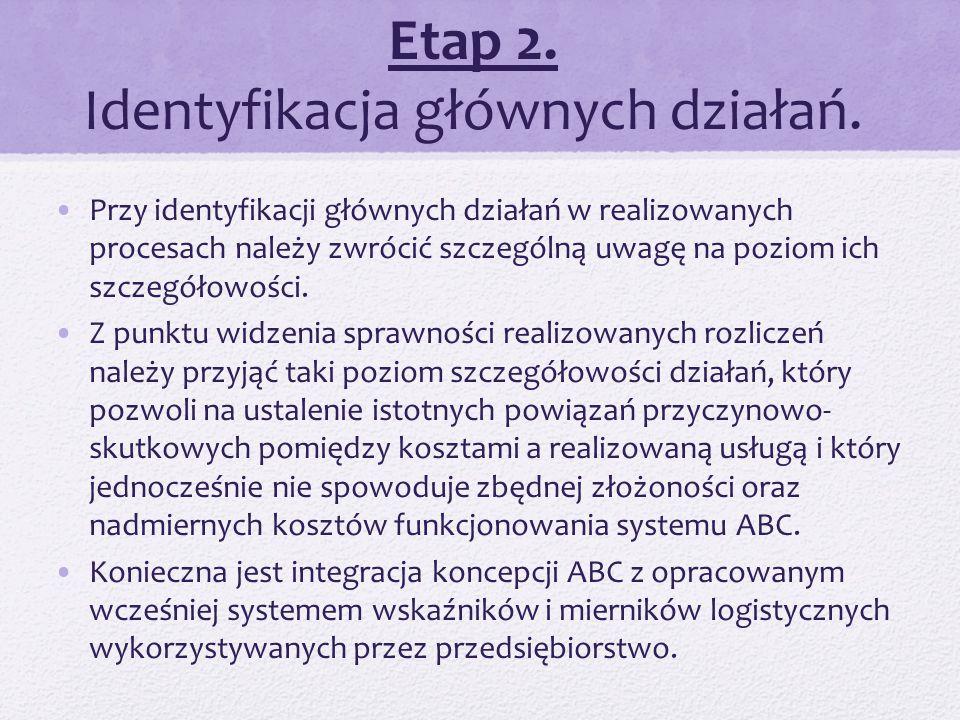 Etap 2. Identyfikacja głównych działań. Przy identyfikacji głównych działań w realizowanych procesach należy zwrócić szczególną uwagę na poziom ich sz