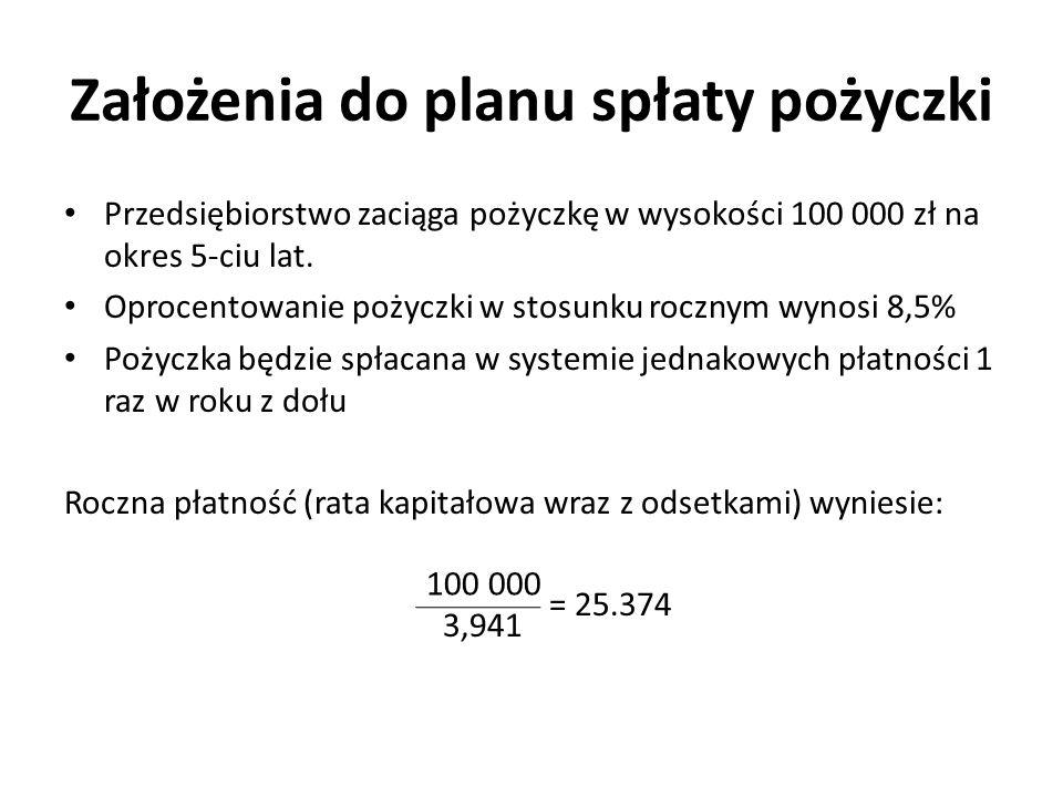 Założenia do planu spłaty pożyczki Przedsiębiorstwo zaciąga pożyczkę w wysokości 100 000 zł na okres 5-ciu lat. Oprocentowanie pożyczki w stosunku roc
