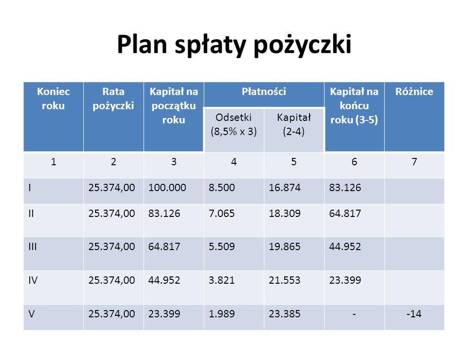 Plan spłaty pożyczki Koniec roku Rata pożyczki Kapitał na początku roku PłatnościKapitał na końcu roku (3-5) Różnice Odsetki (8,5% x 3) Kapitał (2-4)