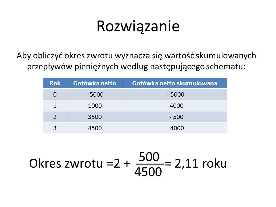 Rozwiązanie Aby obliczyć okres zwrotu wyznacza się wartość skumulowanych przepływów pieniężnych według następującego schematu: Okres zwrotu =2 + = 2,1