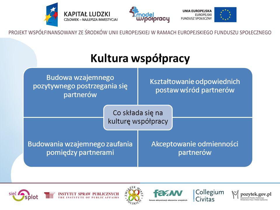 Kultura współpracy Budowa wzajemnego pozytywnego postrzegania się partnerów Kształtowanie odpowiednich postaw wśród partnerów Budowania wzajemnego zau