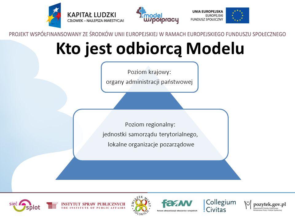 Kto jest odbiorcą Modelu Poziom krajowy: organy administracji państwowej Poziom regionalny: jednostki samorządu terytorialnego, lokalne organizacje po