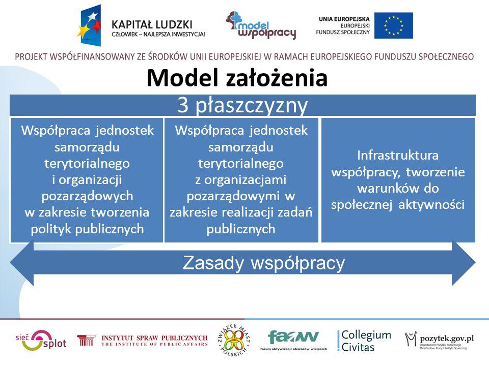 Płaszczyzna 2 Obszar 1: Realizacja zadań publicznych z wykorzystaniem form finansowych Obszar 2 : Realizacja zadań publicznych z wykorzystaniem form niefinansowych Obszar 3: Partnerstwo projektowe w realizacji zadań publicznych
