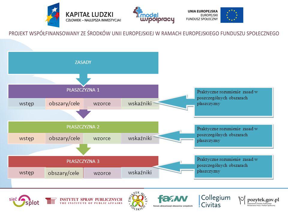 Płaszczyzna 3 Infrastruktura współpracy, tworzenie warunków do społecznej aktywności