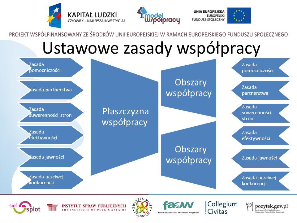 Ustawowe zasady współpracy Zasada pomocniczości Zasada partnerstwa Zasada suwerenności stron Zasada efektywności Zasada jawności Zasada uczciwej konku