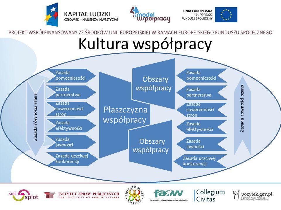 Kultura współpracy Zasada pomocniczości Zasada partnerstwa Zasada suwerenności stron Zasada efektywności Zasada jawności Zasada uczciwej konkurencji P