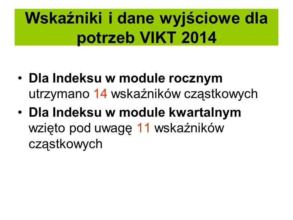 Wskaźniki i dane wyjściowe dla potrzeb VIKT 2014 Dla Indeksu w module rocznym utrzymano 14 wskaźników cząstkowych Dla Indeksu w module kwartalnym wzię