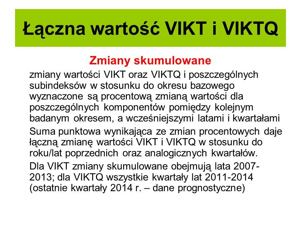 Zmiany skumulowane zmiany wartości VIKT oraz VIKTQ i poszczególnych subindeksów w stosunku do okresu bazowego wyznaczone są procentową zmianą wartości