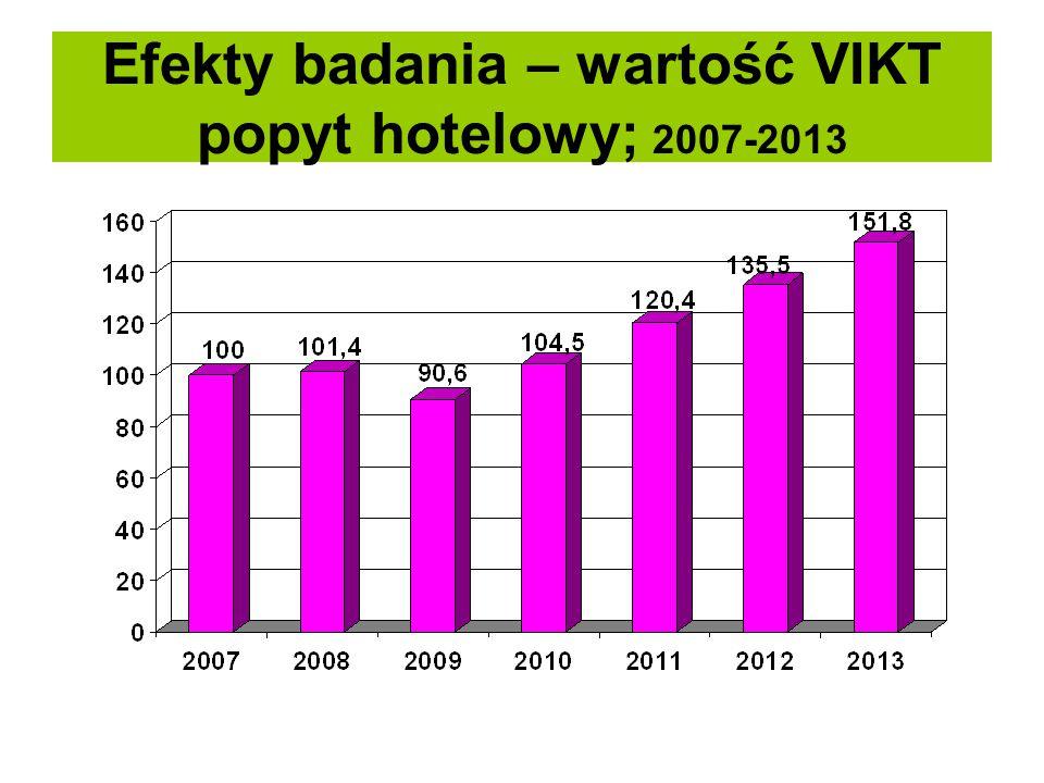 Efekty badania – wartość VIKT popyt hotelowy; 2007-2013