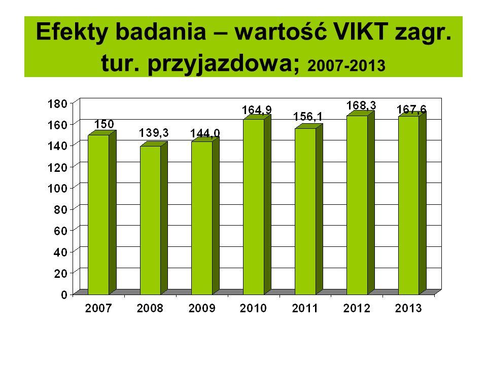 Efekty badania – wartość VIKT zagr. tur. przyjazdowa; 2007-2013