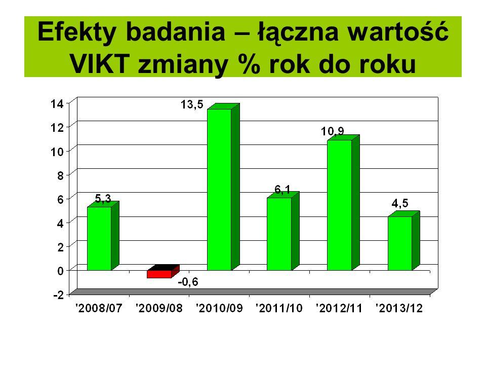 Efekty badania – łączna wartość VIKT zmiany % rok do roku