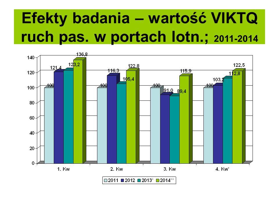 Efekty badania – wartość VIKTQ ruch pas. w portach lotn.; 2011-2014