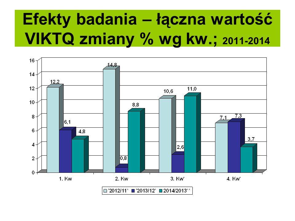 Efekty badania – łączna wartość VIKTQ zmiany % wg kw.; 2011-2014