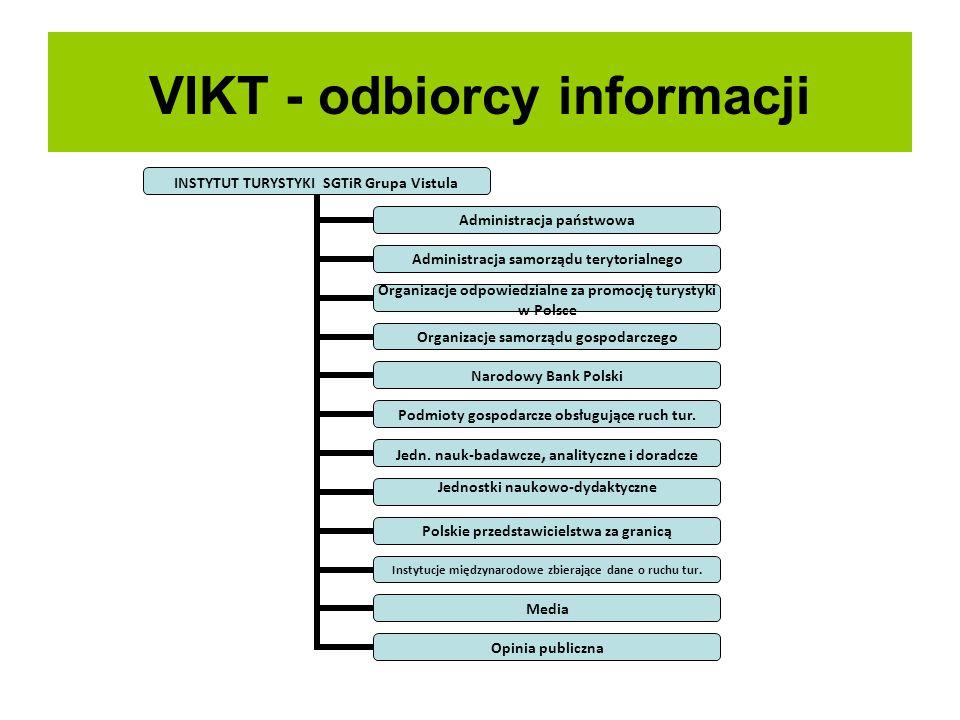VIKT - odbiorcy informacji INSTYTUT TURYSTYKI SGTiR Grupa Vistula Administracja państwowa Administracja samorządu terytorialnego Organizacje odpowiedz