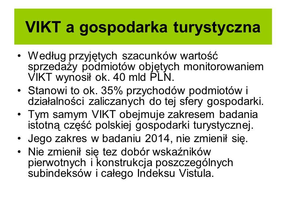 VIKT a gospodarka turystyczna Według przyjętych szacunków wartość sprzedaży podmiotów objętych monitorowaniem VIKT wynosił ok. 40 mld PLN. Stanowi to