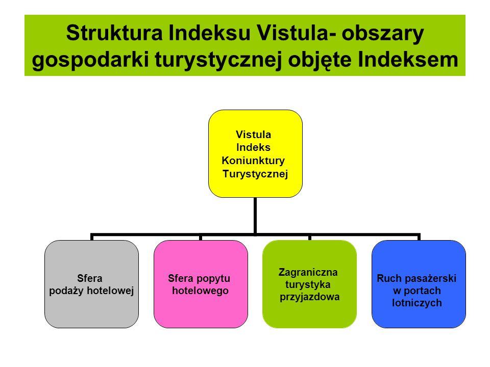 Struktura Indeksu Vistula- obszary gospodarki turystycznej objęte Indeksem Vistula Indeks Koniunktury Turystycznej Sfera podaży hotelowej Sfera popytu