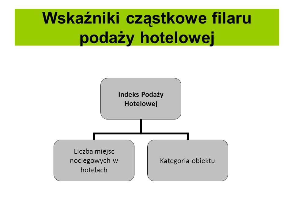 Wskaźniki cząstkowe filaru popytu hotelowego Indeks Popytu Hotelowego Liczba udzielonych noclegów Kategoria obiektu Wskaźnik wykorzystania pokoi hotelowych