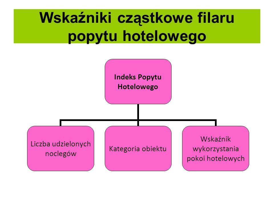 Wskaźniki cząstkowe filaru popytu hotelowego Indeks Popytu Hotelowego Liczba udzielonych noclegów Kategoria obiektu Wskaźnik wykorzystania pokoi hotel