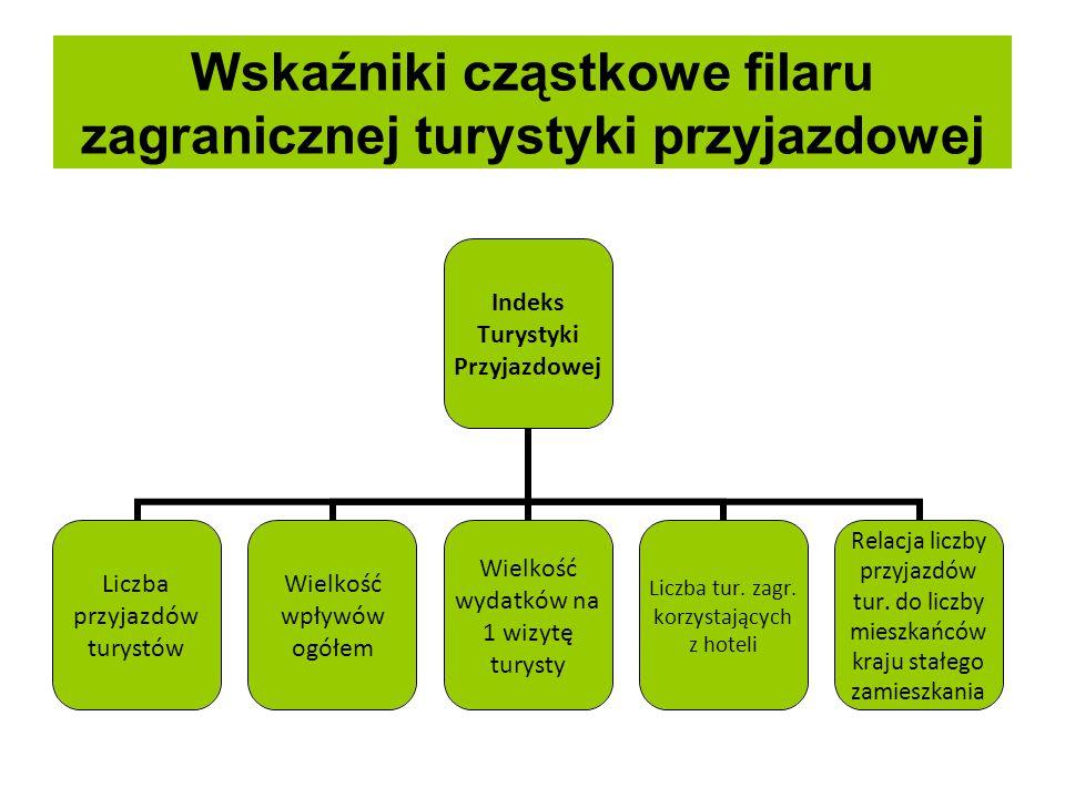 Efekty badania – porównanie zmian % VIKTQ i kwartalnego PKB Polski 2011-2014