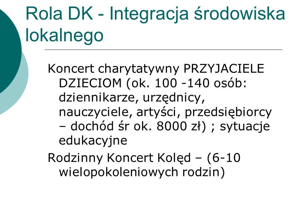 Rola DK - Integracja środowiska lokalnego Koncert charytatywny PRZYJACIELE DZIECIOM (ok.