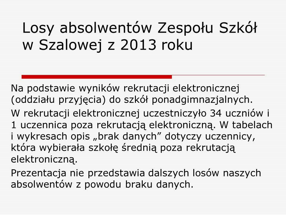 Losy absolwentów Zespołu Szkół w Szalowej z 2013 roku Na podstawie wyników rekrutacji elektronicznej (oddziału przyjęcia) do szkół ponadgimnazjalnych.