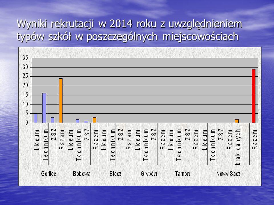 Wyniki rekrutacji w 2014 roku z uwzględnieniem typów szkół w poszczególnych miejscowościach