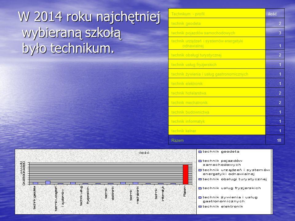 W 2014 roku najchętniej wybieraną szkołą było technikum. Technikum - profililość technik geodeta2 technik pojazdów samochodowych3 technik urządzeń i s